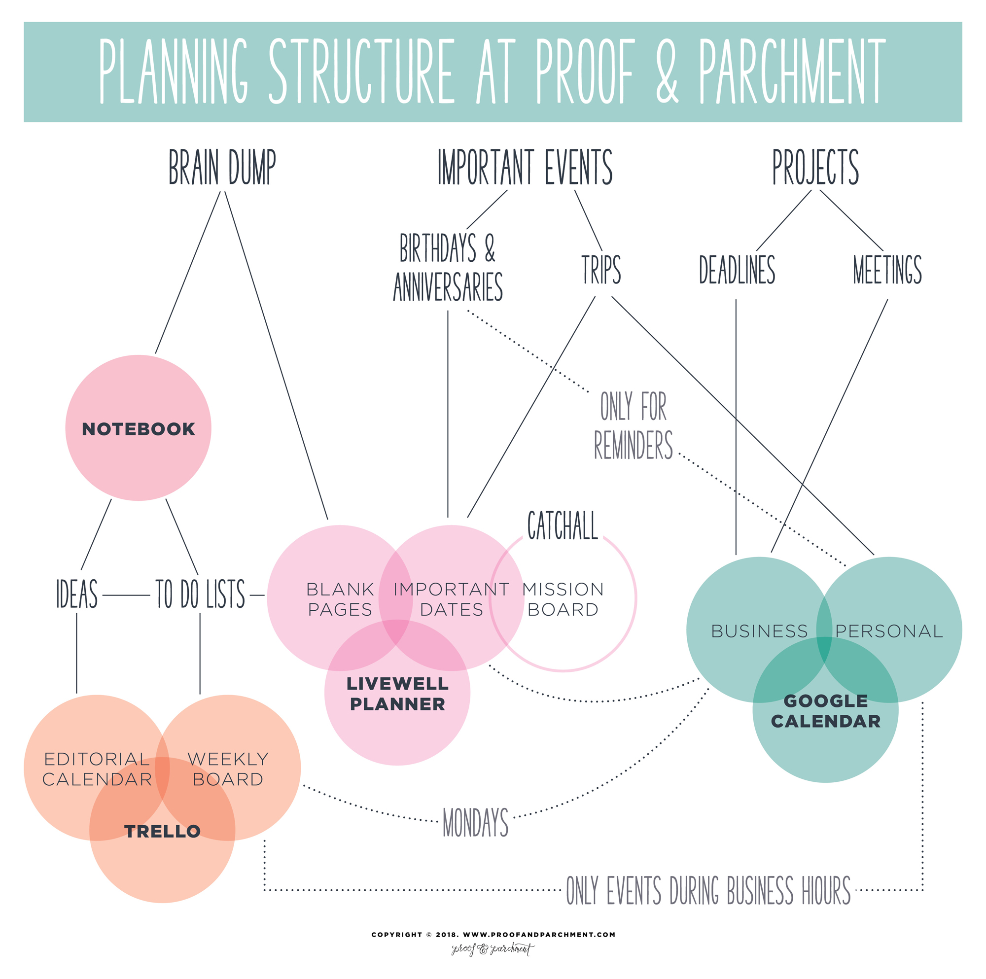 Flow Chart showing the planning structure at Proof & Parchment