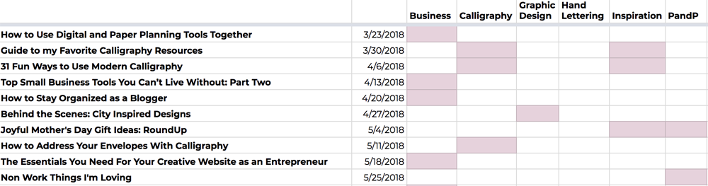 The Blogging Process at Proof and Parchment: Blog posts list in Google Sheets