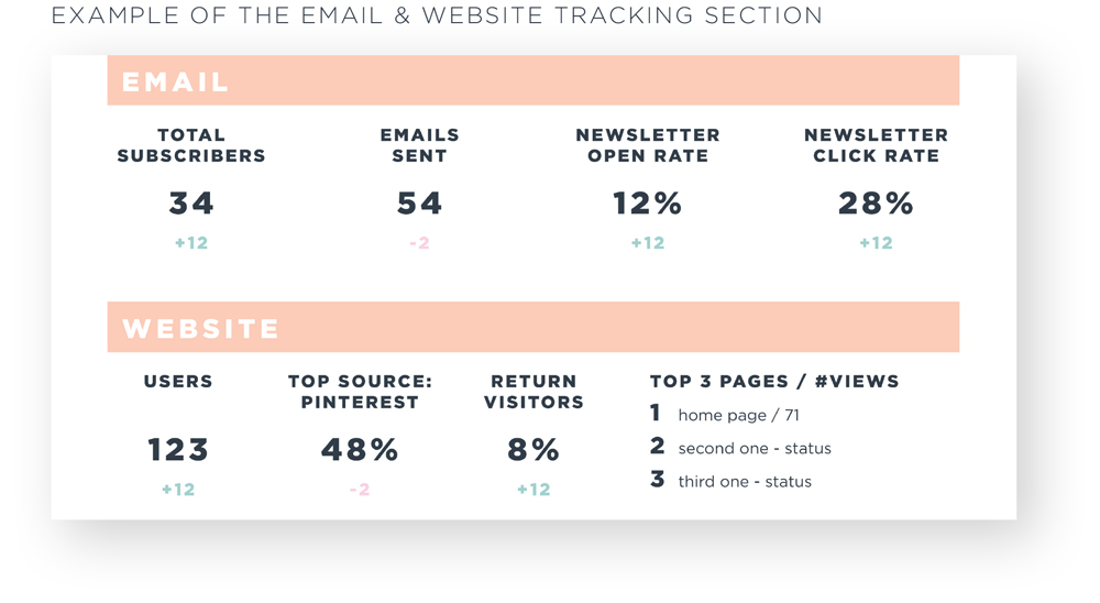 How To Track Your Business: Monthly Worksheet The Email & Website Example